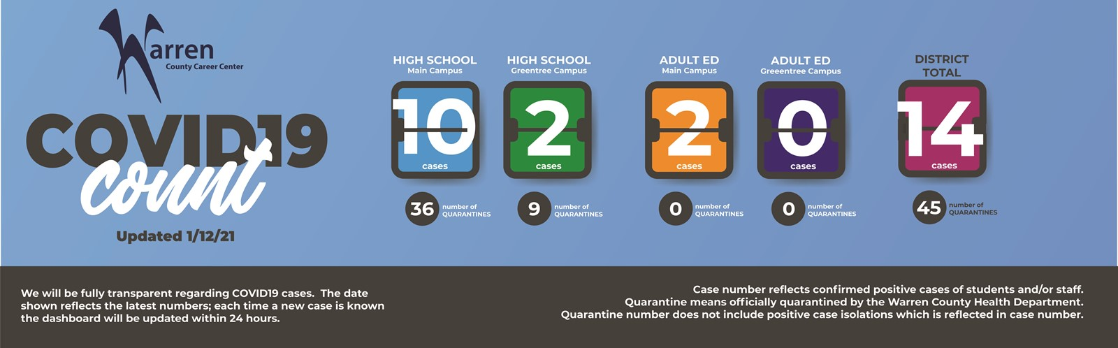 Covid dashboard 14 total cases. 45 total quarantined